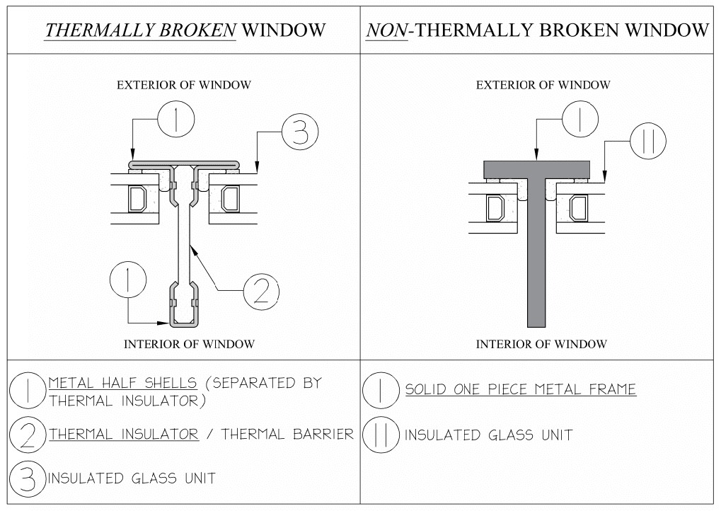 Thermally Broken Metal Windows: Benefits | Dynamic Architectural